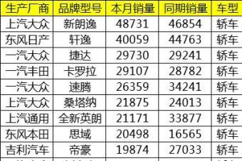 10月中国汽车销量出炉:银十褪色 月销3万辆轿车竟断档