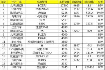 10月中国新能源汽车销售排名:北汽新能源销量暴增超比亚迪