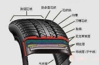 汽车里的轮胎没有内胎吗