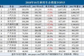 """10月乘用车企业销量排行榜:""""银十""""未达预期"""