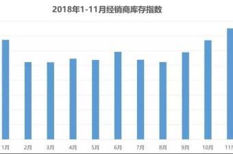 11月经销商库存爆表创历史新高,乘用车销量大幅下跌