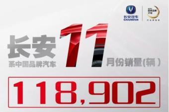 长安汽车11月销量118902辆,三款主力SUV纷纷破万