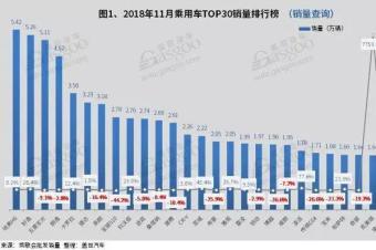 11月中国汽车销量榜:三款车销量破五万,哈弗H6重回榜首