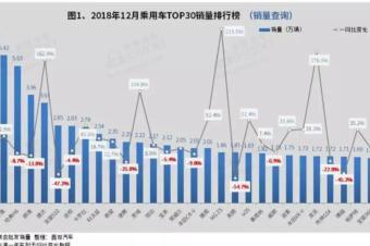 2018年12月汽车销量:五菱宏光销量近6万,轩逸夺轿车市场