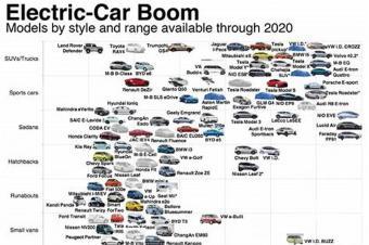 2019能否解开电动车市场封印?答案或许就在这8款车中