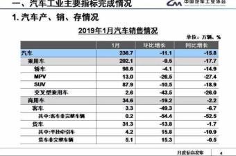 新年车市开局不利:SUV销量跌两成,自主市场份额降2.4%
