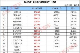 1月份SUV销量1-15名,韩系车成最大黑马,CRV无缘前十