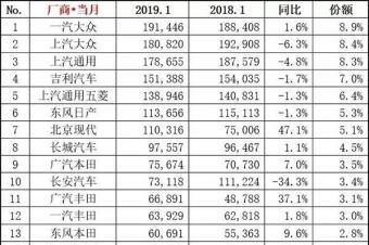 2019年1月汽车销量排行TOP15 韩系车要翻身了?