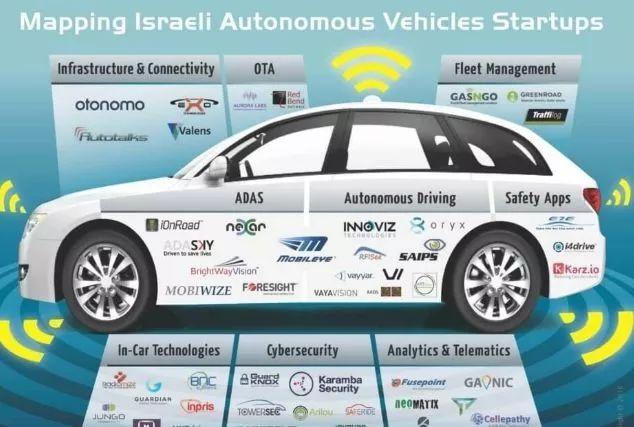 以色列这个中东小国,何以成为自动驾驶的创业强国(一)