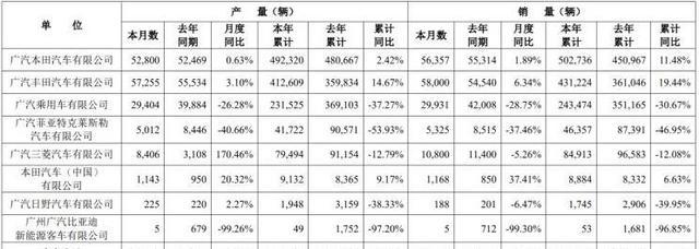 两田护航新能源大涨广汽集团8月销量16.18万辆