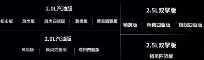 10月上市 部分配置曝光 新丰田RAV4荣放开启预售