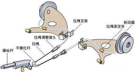 汽车电子手刹和机械刹车分别是怎样的?行驶中误碰到会怎样?