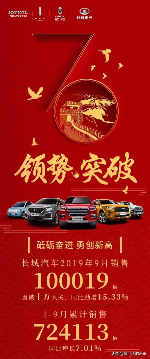 2019年9月销量快报:长城汽车月销超10万辆同比劲增15.33%