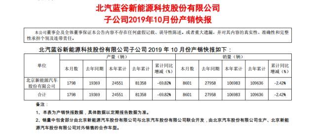 北汽新能源1-10月销量106983辆,年销量目标恐难完成
