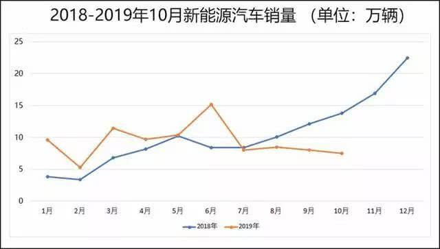 10月新能源销量暴跌,新蔚来、威马增长