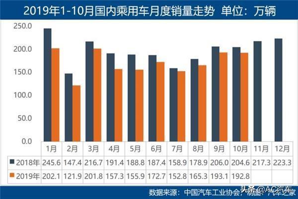 AC早报|10月销量下降4%;网约车渗透率20.4%
