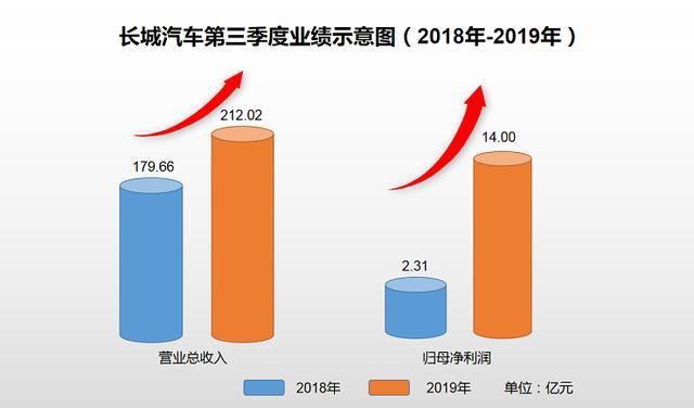 三季度净利润暴涨5倍,重庆工厂助长城汽车更进一步