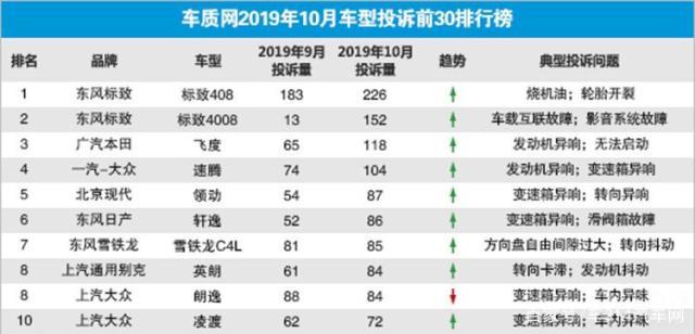 10月车型投诉榜出炉,标致两款车型获一、二名,速腾跃升榜单第四