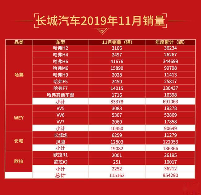 长城前11月销量突破95万,同比增长3.81%