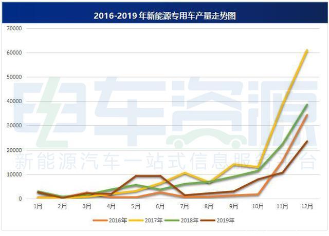 2019年新能源专用车生产7.39万辆