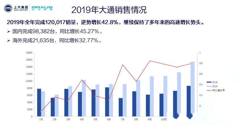 2019销量增42.8% 上汽大通发布产品规划