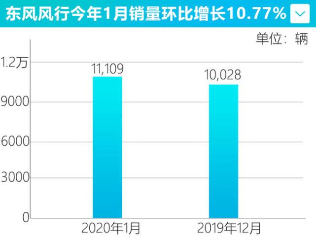 东风柳汽1月销量1.4万辆, 同比增长10%