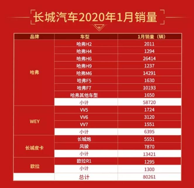 1月长城汽车销量超8万辆 电动车专属品牌欧拉销售1295辆