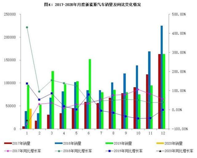 「80君快讯」新能源汽车市场遭重创,1月销量同比下降54.4%