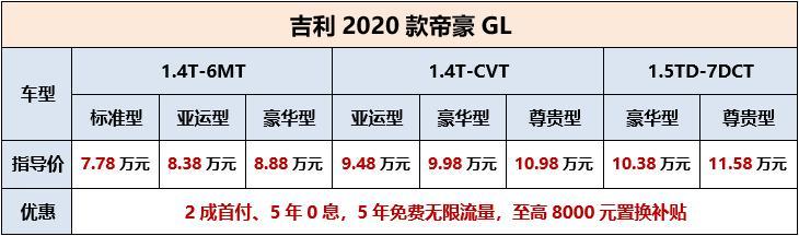 三种动力组合共8款车型   吉利2020款帝豪GL正式上市