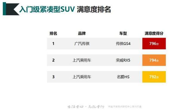 传祺SUV实力领跑2019-2020年中国汽车行业客户满意度调研荣获三冠