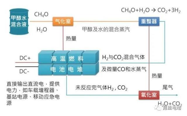 """""""水氢机"""",氢燃料电池汽车发展的产业化之路?"""
