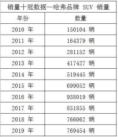 """""""神车H6 300万 哈弗十冠嘉年华""""4.12线上直播团购会,即将开启!"""
