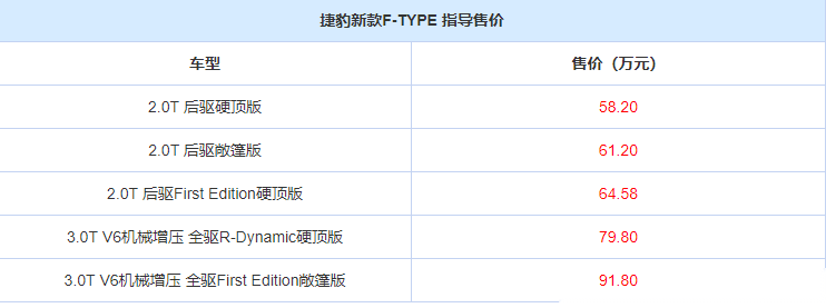 改款捷豹F-TYPE正式上市 保时捷718和F-TYPE你选谁?