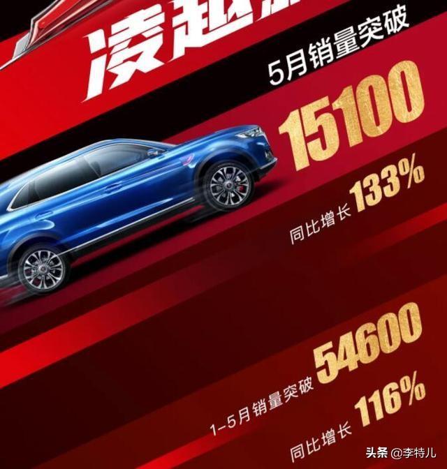 红旗5月销量1.51万辆,同比增133%,红旗HS5成销量主力破万在即