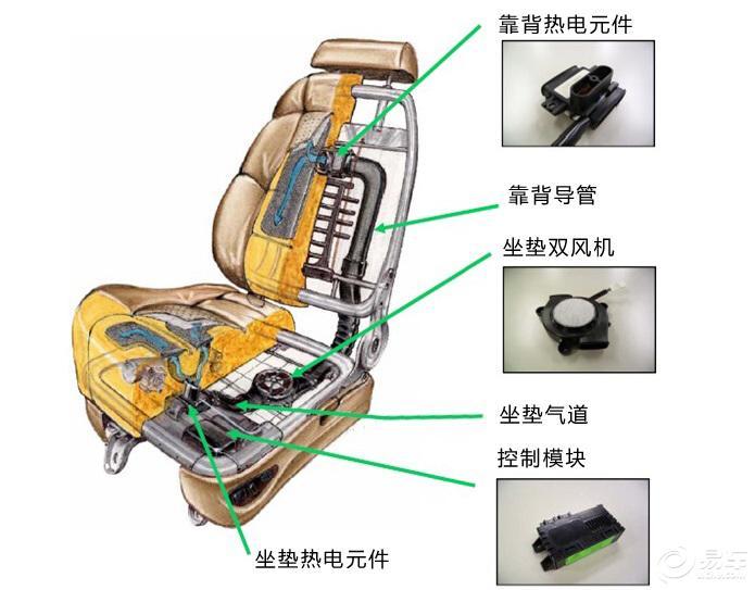 汽车座椅中的黑科技