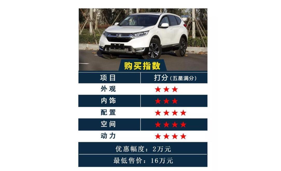 热销合资紧凑型SUV优惠汇总 现在最低不到11万!