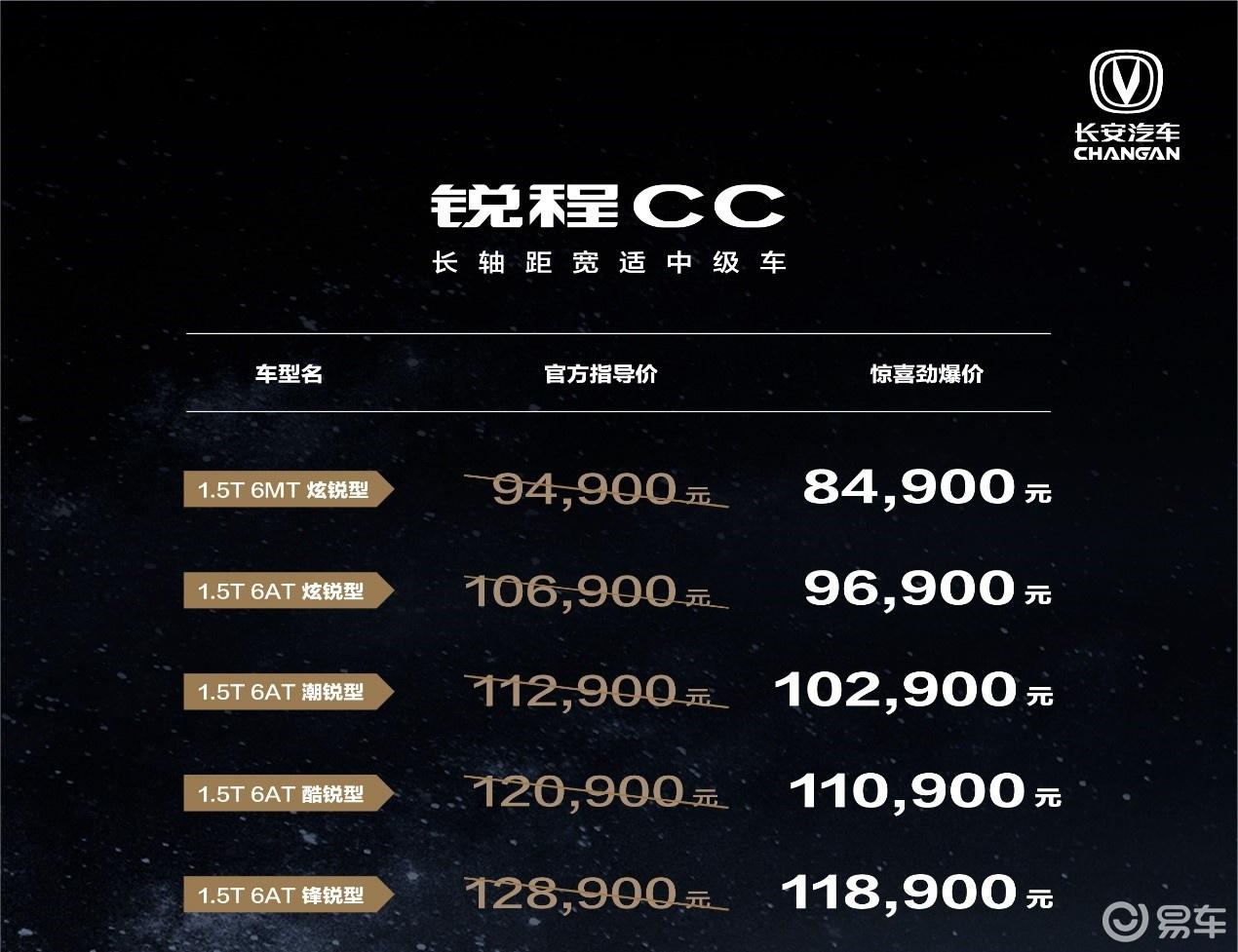 长轴距高配置 长安锐程CC上市8.49万-11.89万元