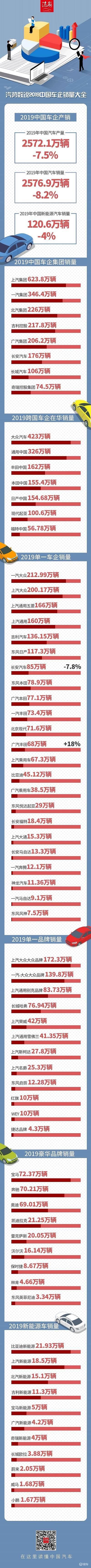 年终巨献 一图看懂2019中国车企销量大全