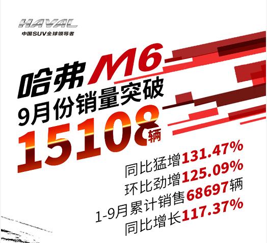 同比猛增131.47%!哈弗M6 9月销量突破1.5万台