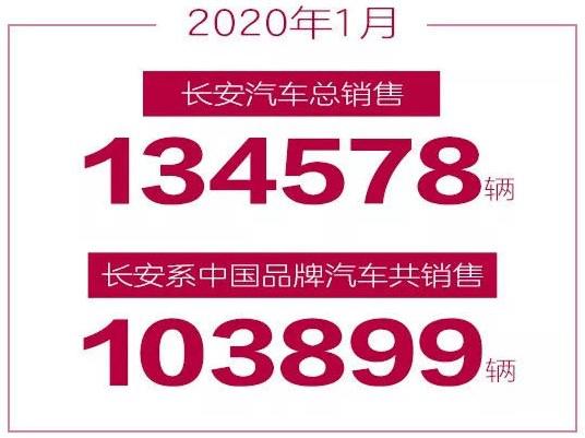 CS75成为主力军,从长安集团一月份销量看自主品牌的突破