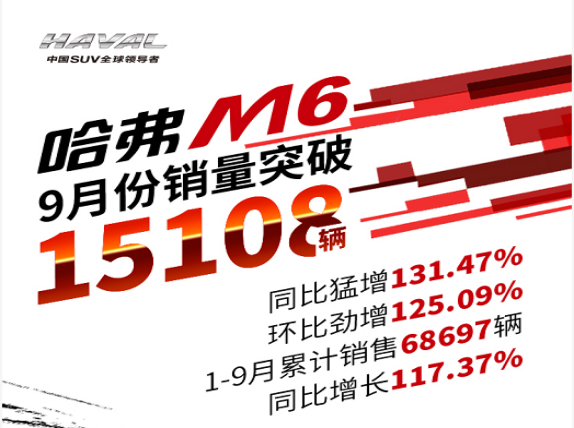 涨势迅猛!哈弗M6 9月销量突破1.5万辆