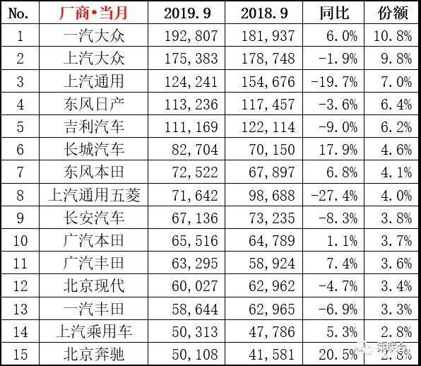 2019年9月综合销量排名快报