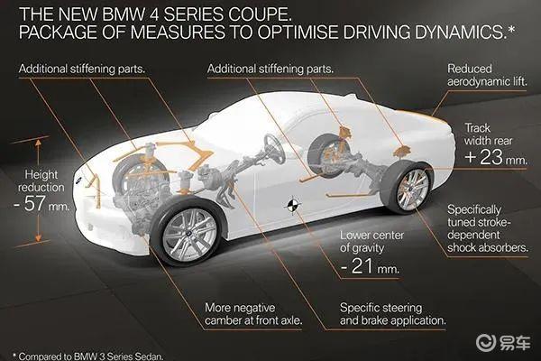 全新宝马4系发布预告图  今年9月国内上市