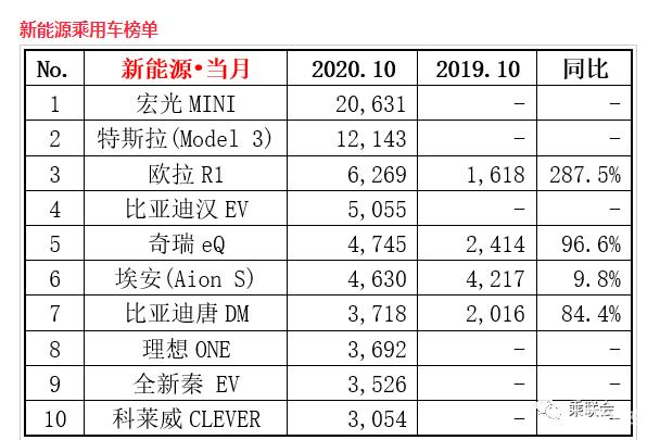 宏光MINI十月再一次卫冕中国新能源销售冠军,中华民族新能源车型