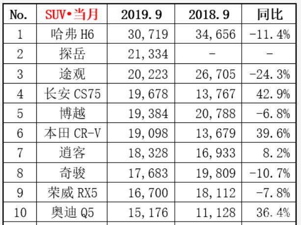 9月SUV销量排行 自主占4席探岳成黑马奥迪Q5站稳前十
