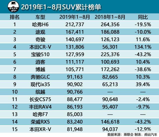 前8月SUV销量榜Top15,国产车7席,奔驰GLC前十
