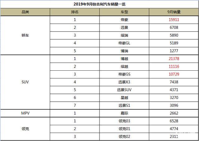 9月吉利销量出炉,总体达11.38万辆,博越贡献超2万台