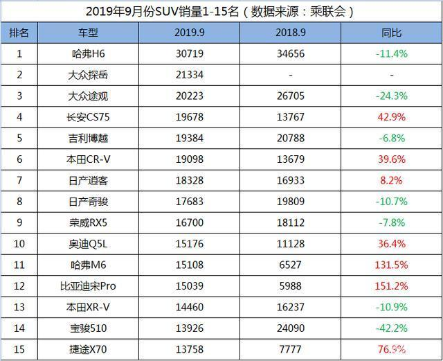 9月SUV销量前15名,H6斩获3W台,CS75反超博越