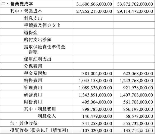 比亚迪Q3利润暴跌九成仅剩1亿元 新能源车销量下滑30%