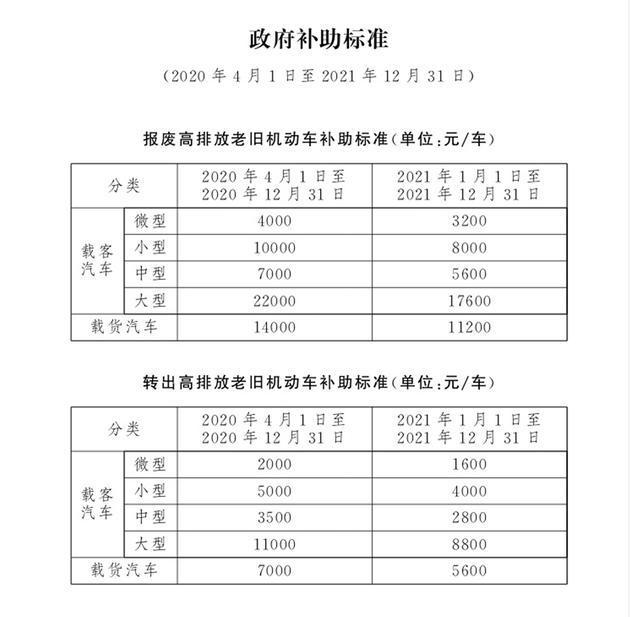 """淘汰高排放新政发布!北京现代为""""畅享蓝天""""竟然出此大招"""